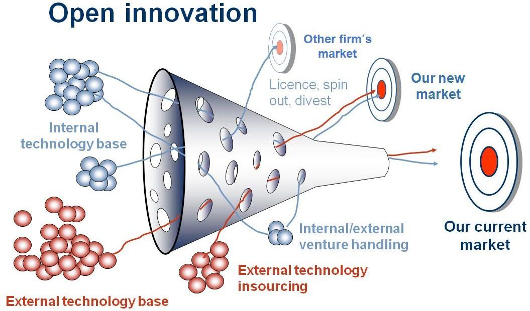 Keys To Innovation Utilize Open Innovation Polymer Innovation Blog