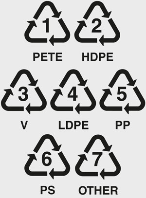 The Seven Classifications of Plastics: Are They All Really Recycled