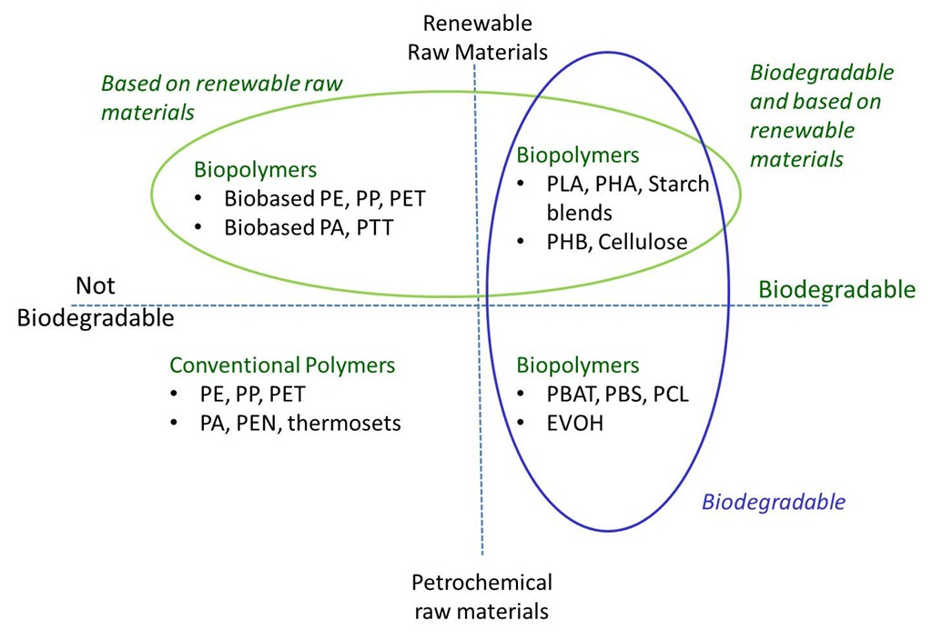 Do You Know the Three Key Aspects of Bioplastics? - Polymer ...