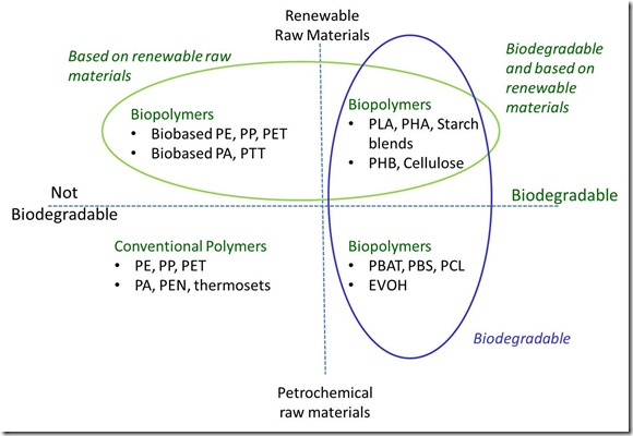 Material System for Biopolymers