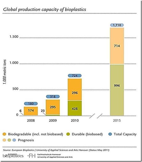 Bioplastics Market Forecast for 2015