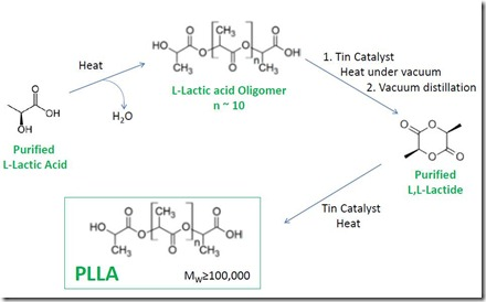 Conversion of L-lactic adic to PLLA