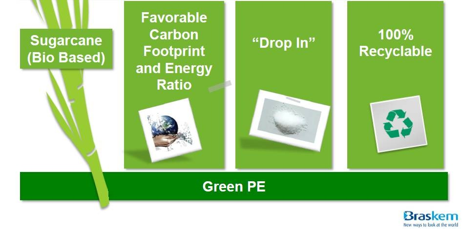 Bio Polyethylene: Drop-in Replacement - Polymer Innovation Blog