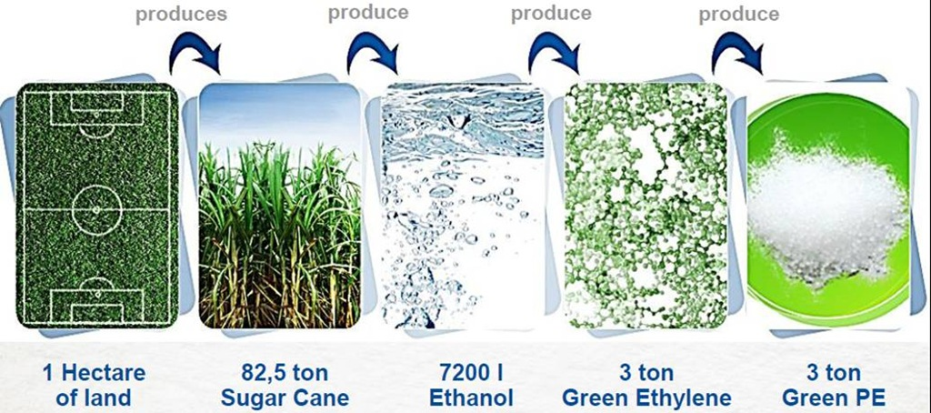 Bio Polyethylene: Drop-in Replacement - Polymer Innovation Blog