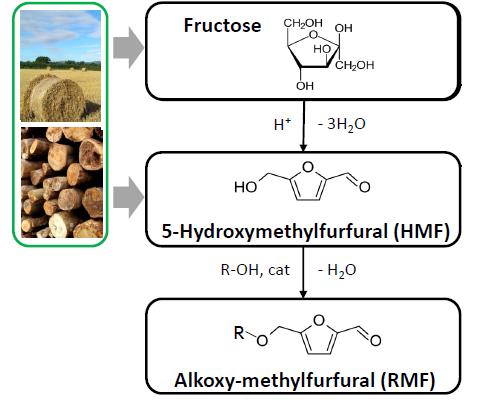 Polyethylene Furanoate (PEF): 100% Biobased Polymer to