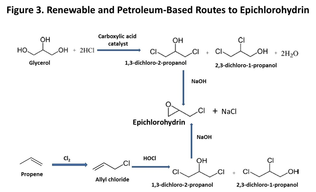 The Winding Road To Renewable Thermoset Polymers Part 5