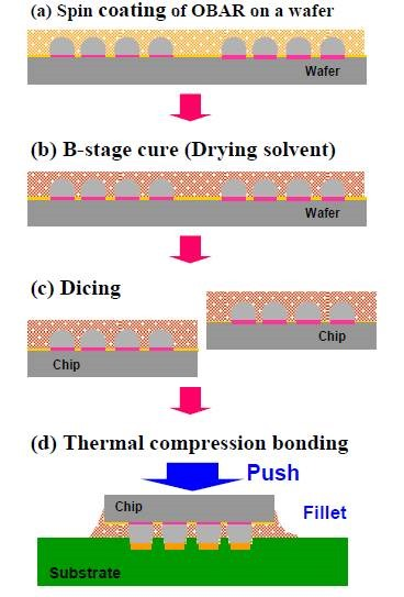 Polymer Challenges In Electronic Packaging Part 4 Wafer