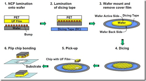 Non conductive film wafer level underfill process flow