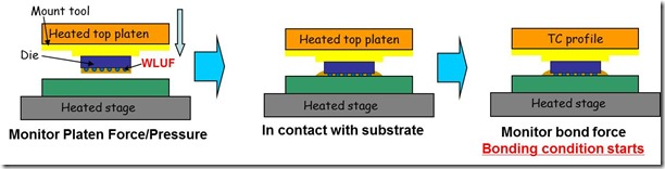 Thermocompression bonding process for wafer level underfill