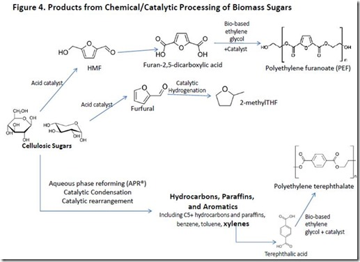 Catalytic Processing of Biomass Sugars