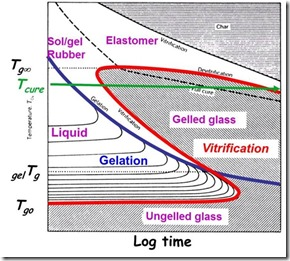 Thermoset characterization part 7 introduction to vitrification time temperature transformation diagram ccuart Gallery