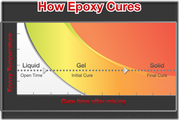 how-epoxy-cures