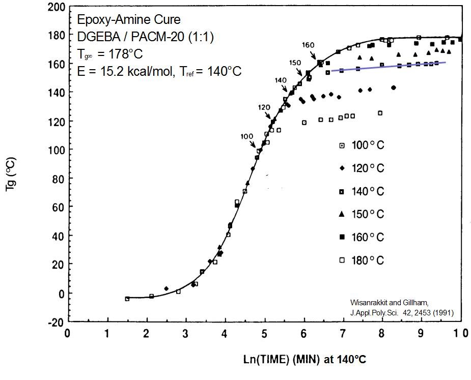 Thermoset characterization part 9 vitrification putting it all master curve showing reaction regime under chemical control ccuart Choice Image