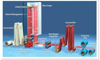 solvent prepreg treater tower