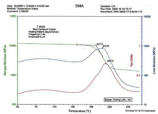 DMA curve showing subtle details