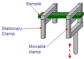 Single cantilever geometry