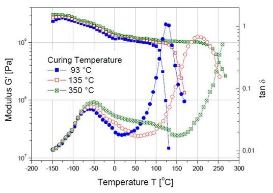 Tg development measured using DMA