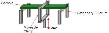 Three point bend geometry