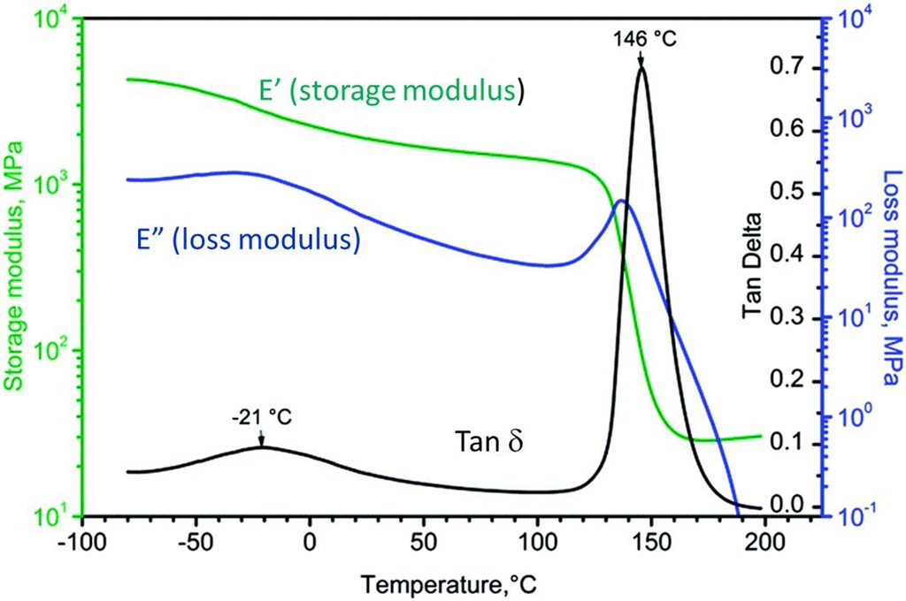 Thermoset Characterization Part 14: Introduction to Dynamic Mechanical Analysis (DMA)