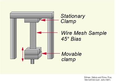 wire mesh geometry