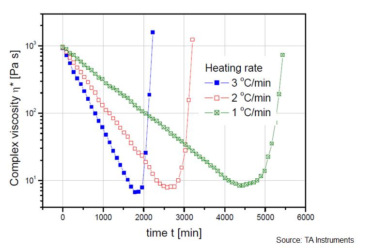 Rheology of Thermosets Part 6: Using Non-isothermal Rheology