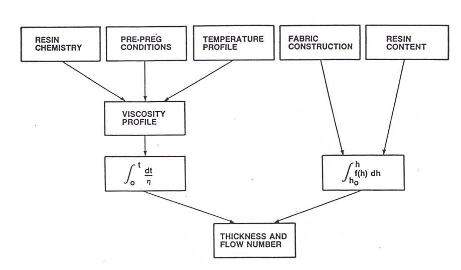 Viscosity Diagram The viscosity integral is
