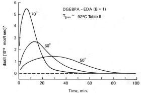 Iso DSC Autocatalytic