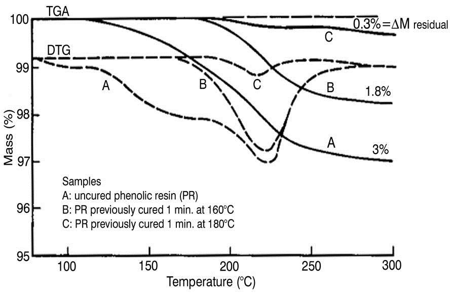 Thermoset Cure Kinetics Part 7 Tga Kinetics Polymer