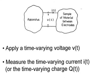 black box approach to dielectric measurments