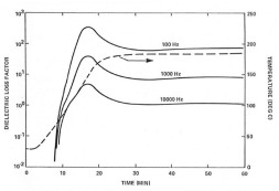 dielectric loss factor for non isothermal FR4 curing