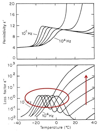 dielectric response during non isothermal curing of 828 and DDS
