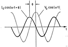 dielectric voltage and resulting current schematic