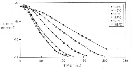 ionic conductivity versus time for isothermal curing of DGEBA and DDS