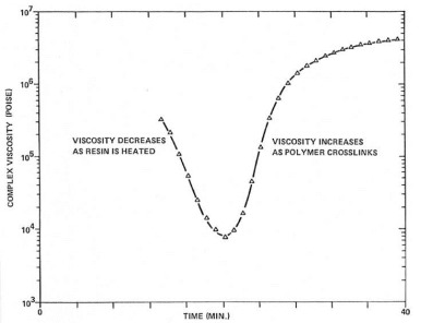 prepreg viscosity profile for non isothermal curing