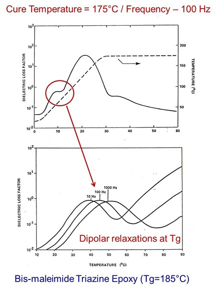 BT frequency depedent dipolar relaxations at Tg