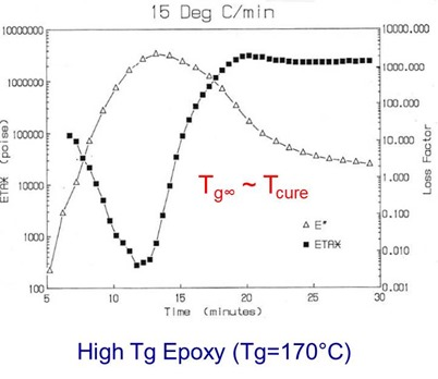 Epoxy profile Tg is close to Tcure