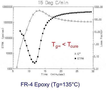 Epoxy profile Tg less than Tcure
