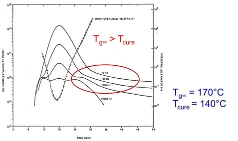 complex viscosity and dielectric loss factor at Tcure less than Tg