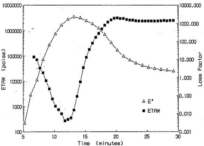 dielectric loss factor and complex viscosity measured simultaneously