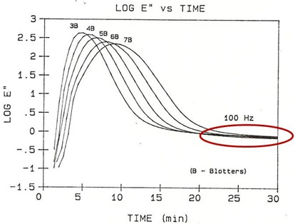 dielectric loss factor measured in the lamination press