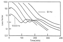 frequency dependent dipolar relaxations during vitrification