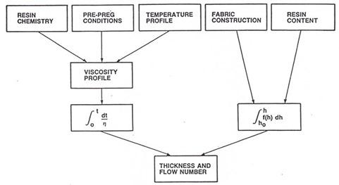 lamination process flow diagram