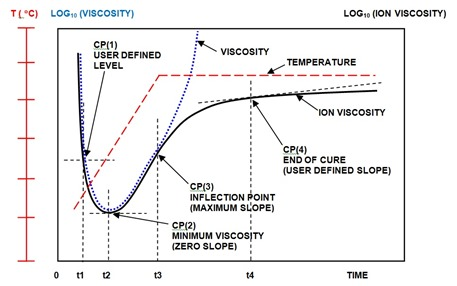 Figure 1--Ion viscosity curve for typical thermoset cure