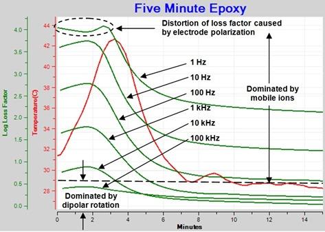 Figure 1--Loss Factor for Epoxy Cure
