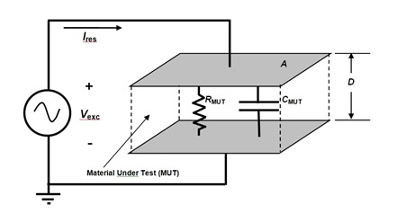 Figure 2--Electrical model of thermoset material