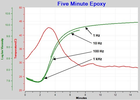Figure 3--Ion viscosity of Epoxy Cure--Frequency Independent Resistivity