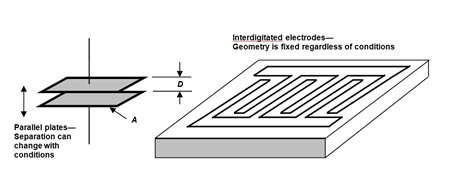 Figure 3 interdigitated comb electrodes