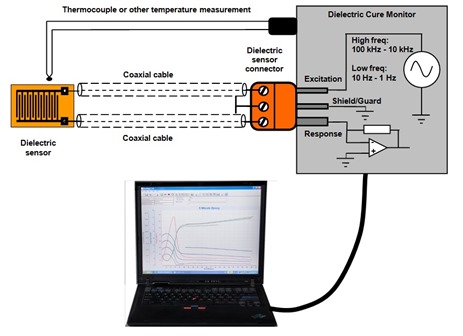 Figure 4--Essential Components of Dielectric Cure Monitoring System