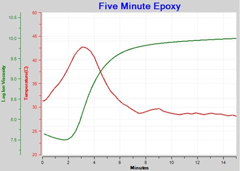 Figure 4--Ion Viscosity of Epoxy cure-- 10 Hz data only