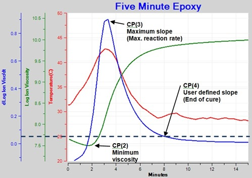 Figure 5--Ion Viscosity and Slope of Ion Viscosity for Epoxy Cure